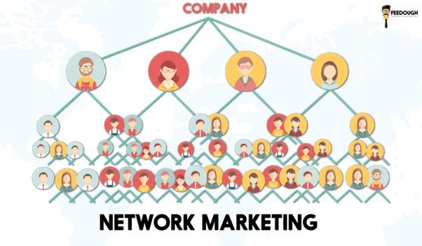 Pourquoi faire du marketing de réseau en 2019 ?
